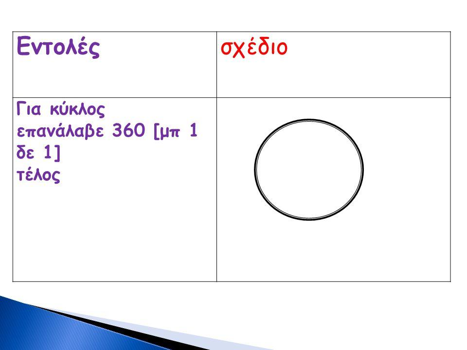Εντολές σχέδιο Για κύκλος επανάλαβε 360 [μπ 1 δε 1] τέλος